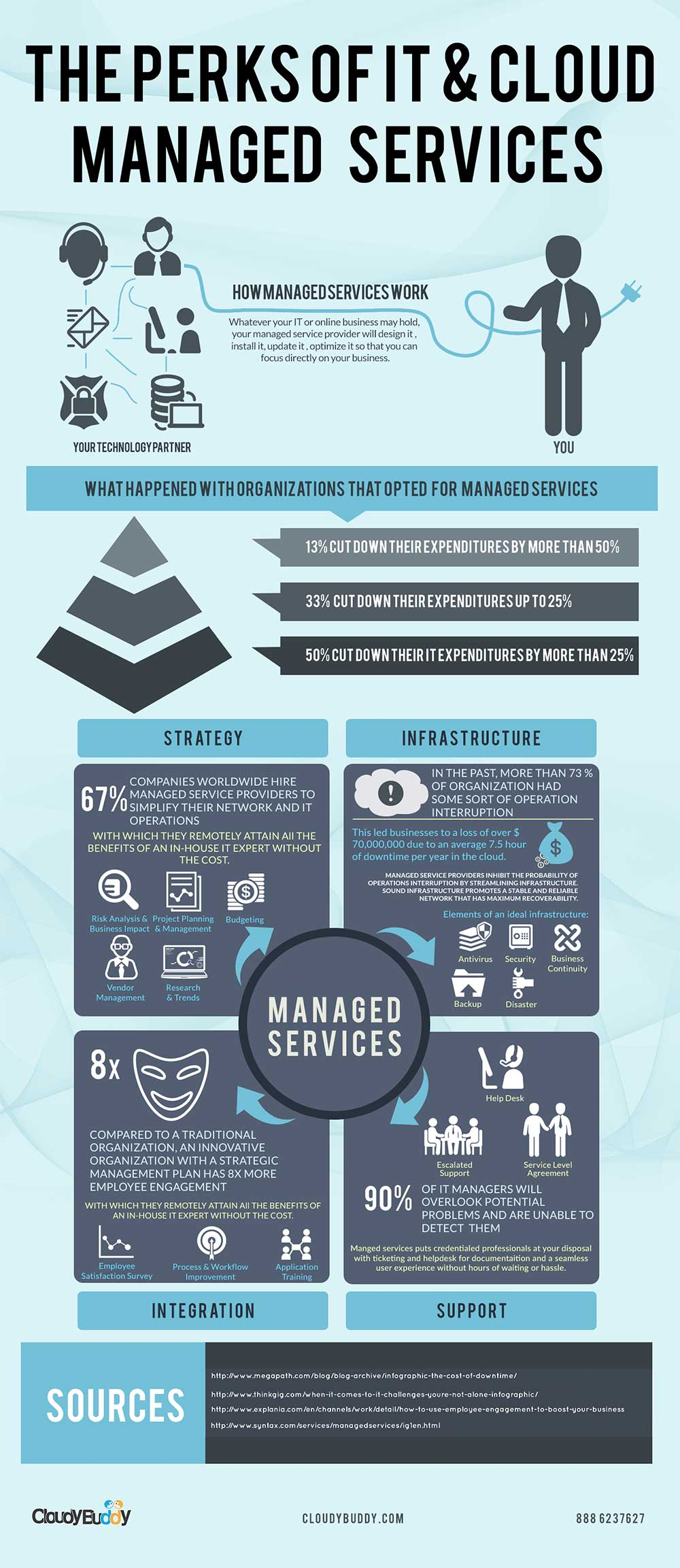 The-Perks-Of-IT-Cloud-Managed-Services-Infographics-Main