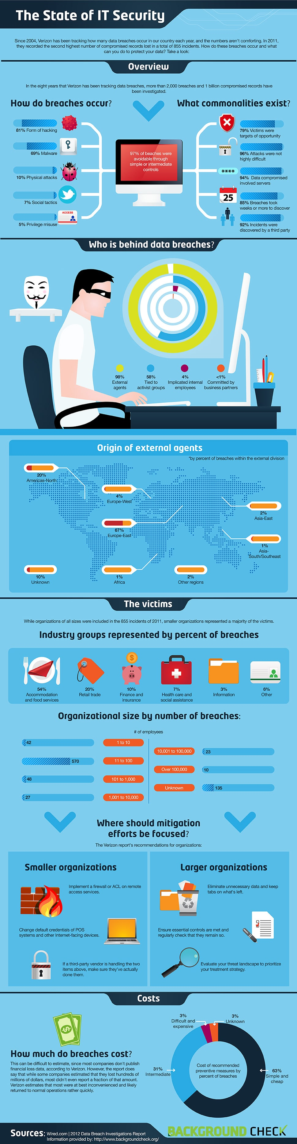 state-of-it-security-infographic