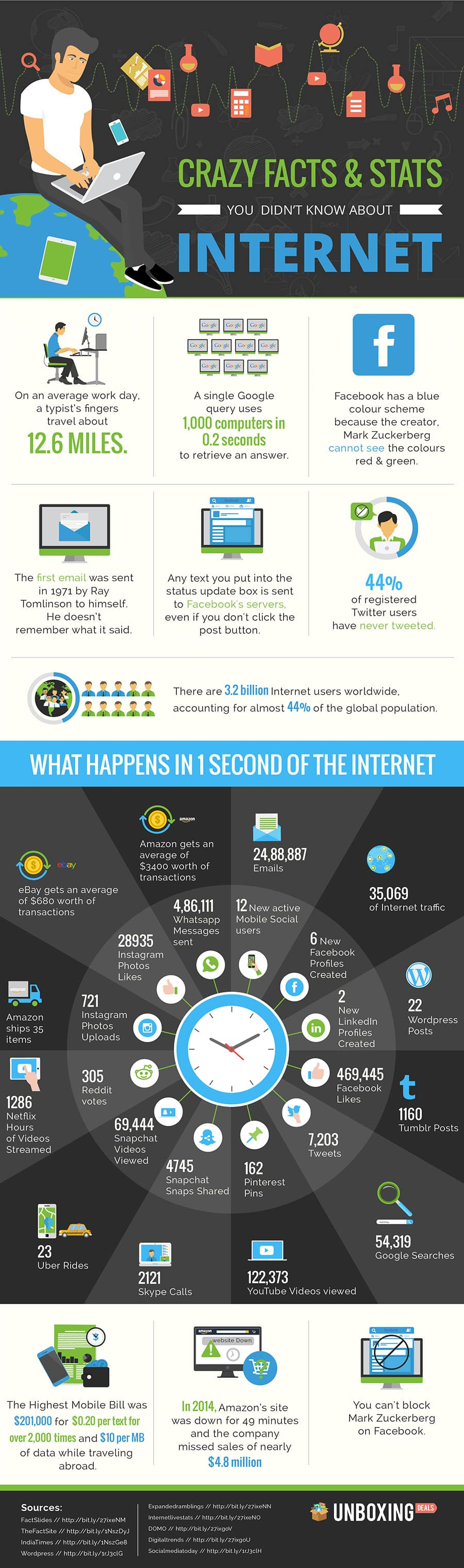 Crazy Facts & Stats You Didn't Know About the Internet